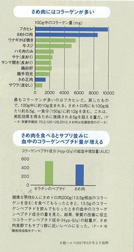 日経ヘルスのコピー